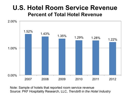 Hotel Room Serve - The Numbers - Percent of Total Hotel Revenue