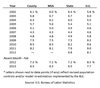 This table illustrates unemployment statistics for Harris County, the Houston MSA, the state of Texas, and the U.S. from 2002 to 2011.