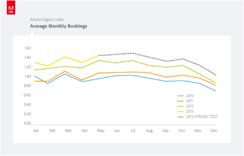 Adobe Digital Index report - Average Monthly Bookings