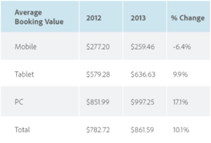 Adobe Digital Index report - Average Booking Value