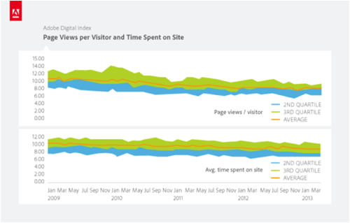 Adobe Digital Index report - Page Views per Visitor