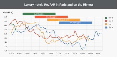 Graph - Luxury Hotels RevPar in Paris and on the Riviera