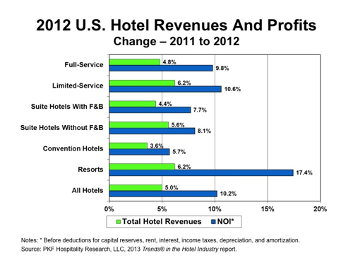 what is adr in hotel industry