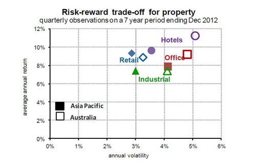 analysis of risk and return trade The risk/return trade‐off has been a central tenet of portfolio management since  the seminal work of markowitz [1952] the basic premise, that higher (expected).