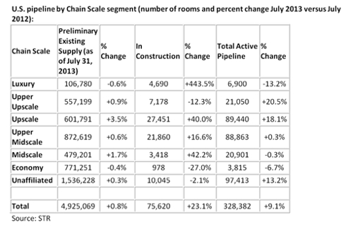Table - U.S. Hotel Pipeline for July 2013