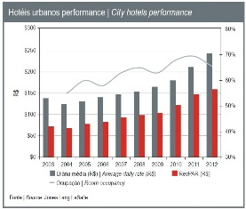 Chart Hotel Performance Brazil