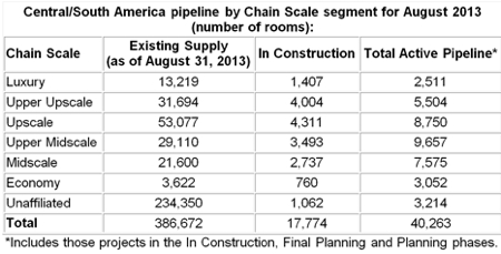 Central And South America Hotel Development Pipeline For August 2013