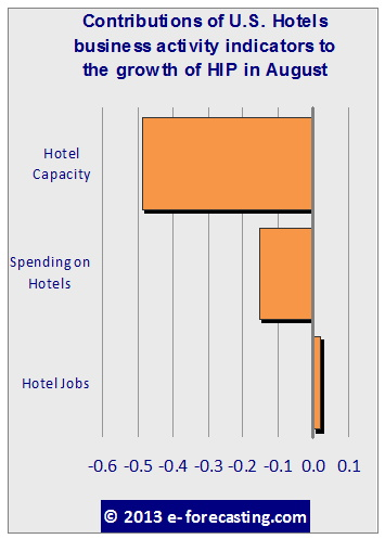 chart - Hotel Industry Real-Time Indicator August 2013