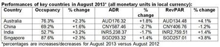 Table - Hotel Industry Performance Asia Pacific August 2013