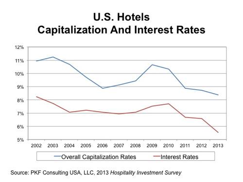 Graph - U.S. Hotels CAP Rate
