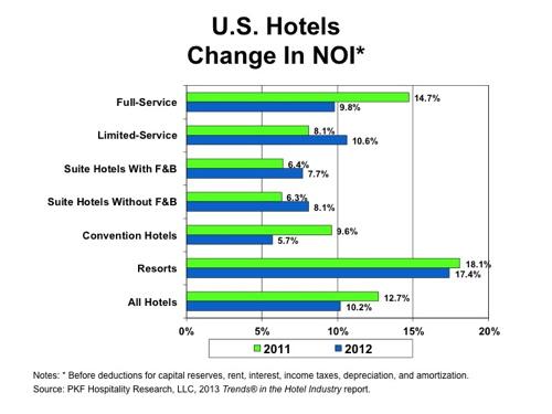 Graph - U.S. Hotels Change in NOI