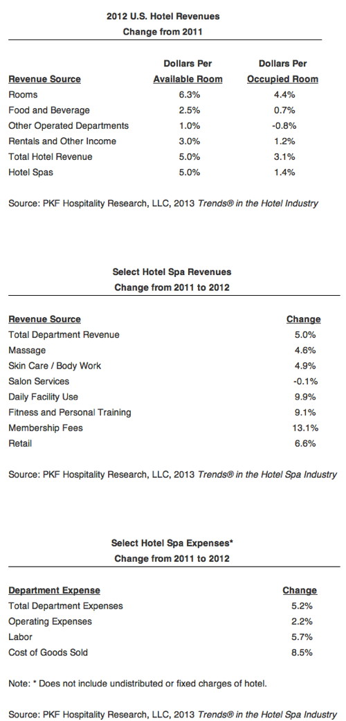 Table 2012 Hotel U.S. Revenues
