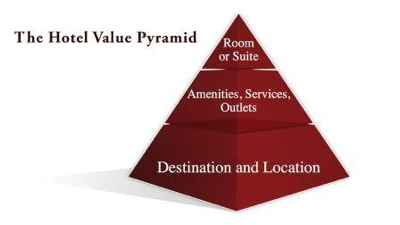 Graph - The Hotel Value Pyramid