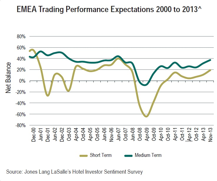 HISS Dec 2013 EMEA Hotels Trading Performance Expectations 200 to 2013
