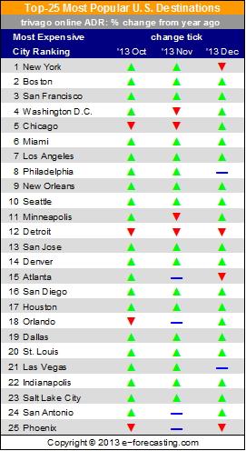 Table Top 25 Most Popular U.S. Destinations