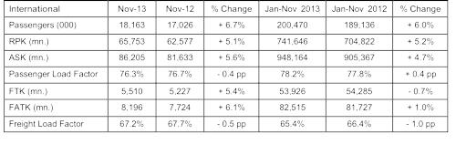 Table - Asia Pacific Airlines Traffic Results for November 2013
