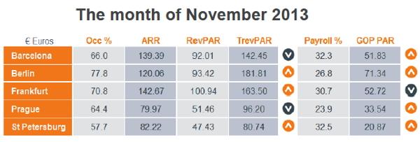 Graph - European Chain Hotels Market Review - November 2013