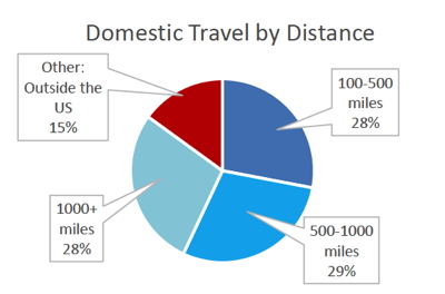 Graph - Travel Survey - Domestic Travel by Distance