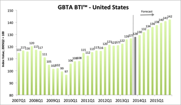 Graph - GBTA U.S. Business Travel Index
