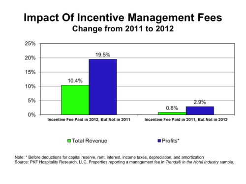 Table - Impact of Incentive Management Fees