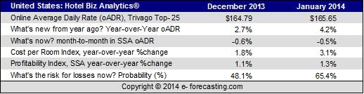 Table - U.S. Analytics December 2013