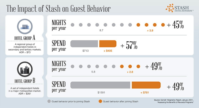 Infographic - The impact of Stash Hotel rewards on Guest Behavior