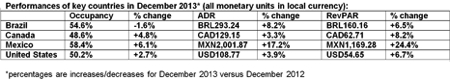 Table - Hotel Industry Performance Americas December 2013