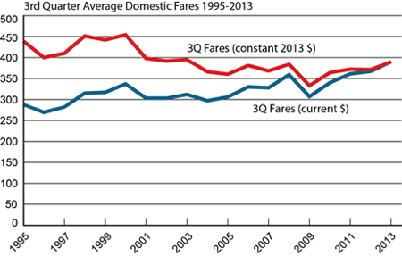Graph - 3rd-Quarter 2013 U.S. Domestic Air Fares