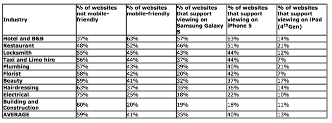Table - Mobile friendly web sites U.S. by industry