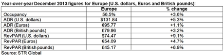 Table - December 2013 Performance for Hotel Industry in European Region