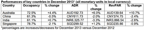 Table - November 2013 Performance for Hotel Industry in Asia Pacific Region