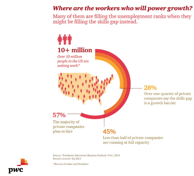 Infographic - Where are workers who will power growth?