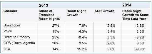 Table - U.S. Hotel Industry Performance 2013