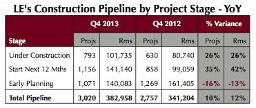 Table - U.S. Construction Pipeline Q4 2013