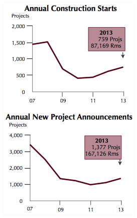 Graph - U.S. Construction Pipeline - 2013 Project Starts and Announcements