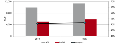 Graph - St. Petersburg Luxury Segment Full Year 2013 (year on year)_10022014.png