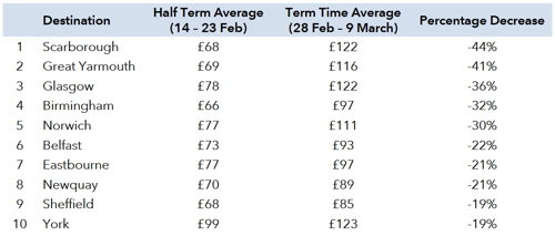 Table - U.K. hotel prices