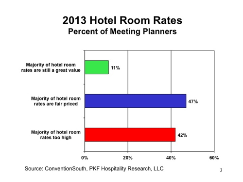 Graph - Meetings Market - 2013 Hotel Room Rates