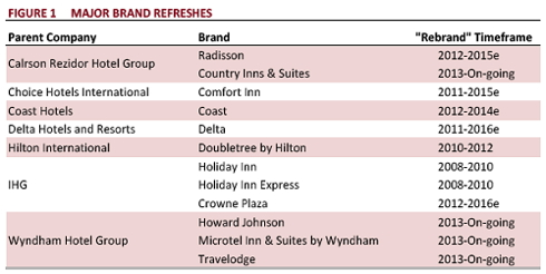 Table that summarizes the timeframe for the major brand refreshes