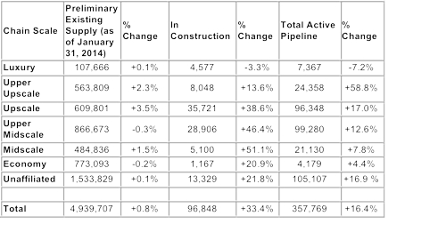 Table - U.S. hotel construction pipeline by Chain Scale segment (number of rooms and percent change January 2014 versus January 2013)