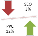 Graphic showing the effects of SEO and PPC
