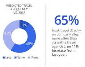 Graphic from Google's 'The 2013 Traveler' Study - Predictive Travel Frequency