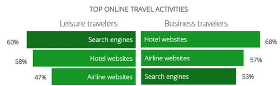 Graphic from Google's 'The 2013 Traveler' Study - Top Online Travel Activities