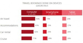 Graphic from Google's 'The 2013 Traveler' Study - Travel Bookings Done On Devices