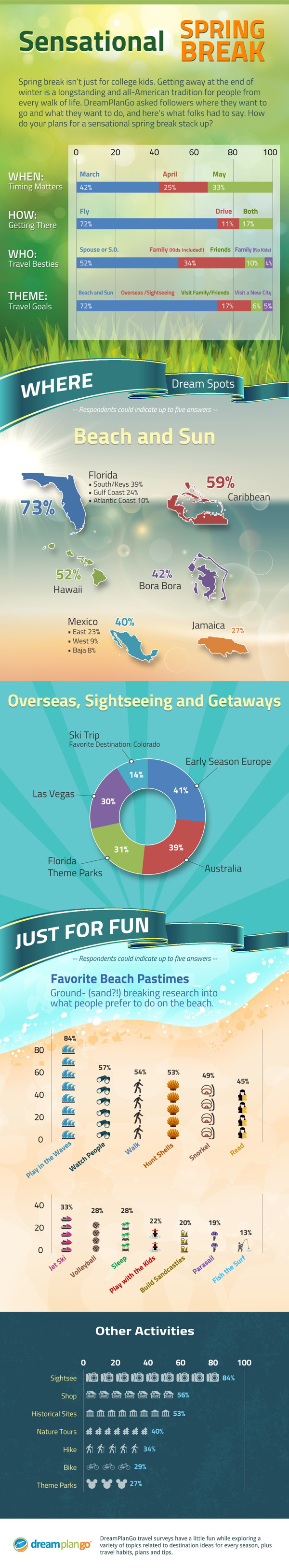 Infographic- Sensational Spring Break 2014: How Travelers' Plans Are Stacking Up