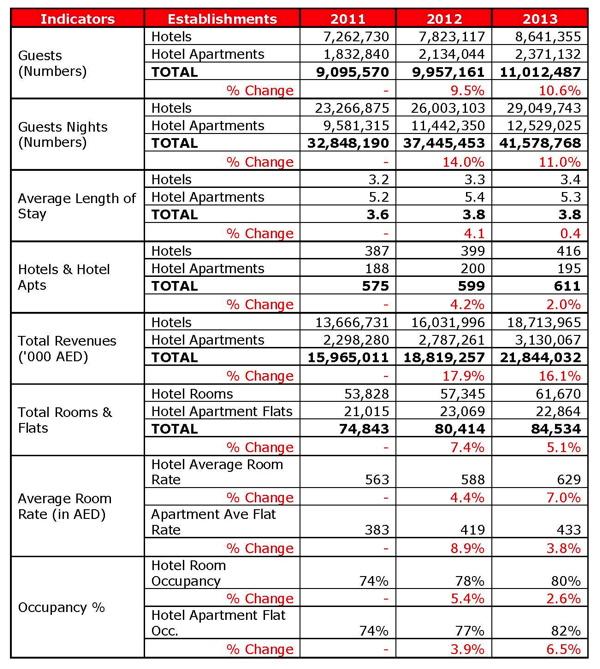 Table - 2011-2013 Dubai Hotel Establishment Figures Summary