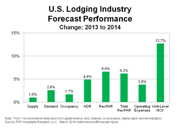 Graph - U.S. Lodging Industry Forecast Performance Change 2013 to 2014