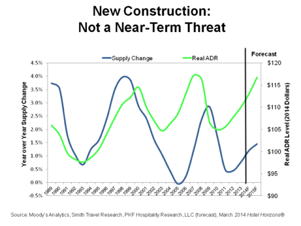 Graph - U.S. New Hotel Construction
