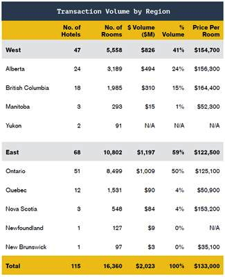 Table - Hotel Investment Transactions in Canada