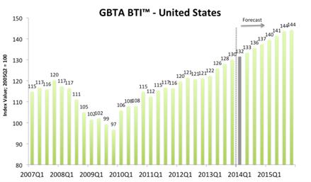 Graph - GBTA BTI - United States
